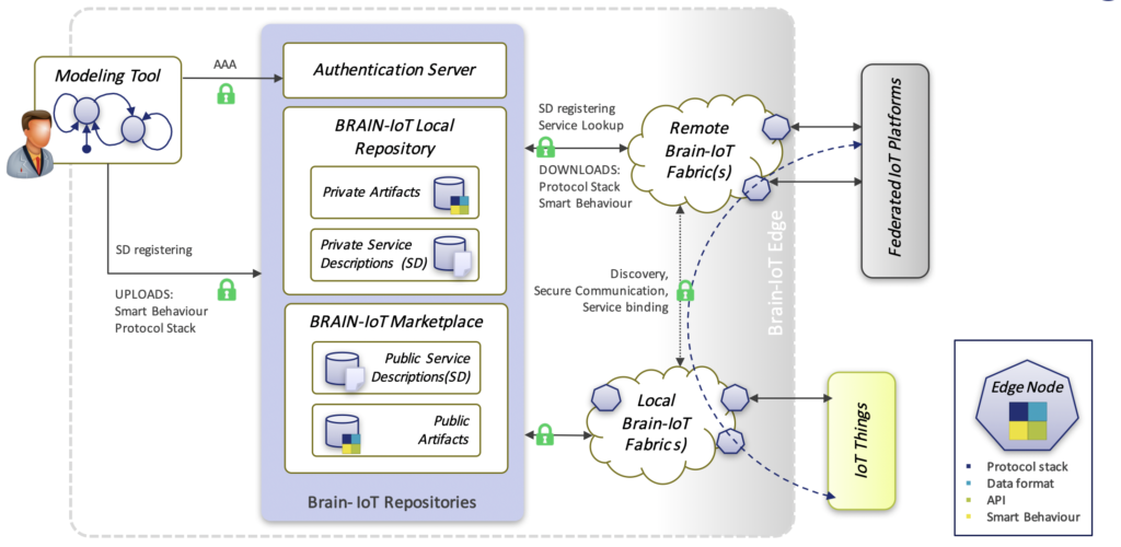 Brain Iot Publishes The First Version Of Its Functional Architecture