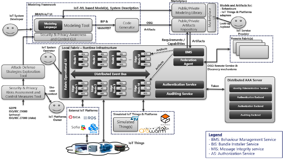 Towards a Reference Architecture for IoT systems